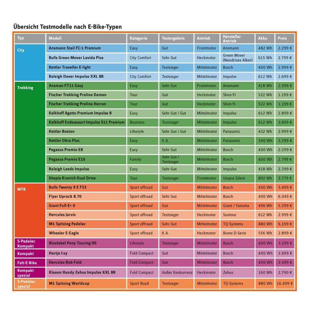 test-tabelle